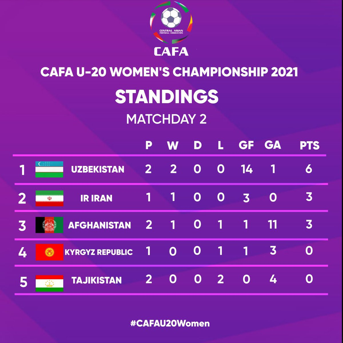 CAFA U-20 WOMEN'S CHAMPIONSHIP 2021 TAJIKISTAN   Standings after the Matchday 2  @cafassociation   #CAFAU20Women #Afghanistan #Iran #KyrgyzRepublic #Tajikistan #Uzbekistan https://t.co/VxDgEAP32K