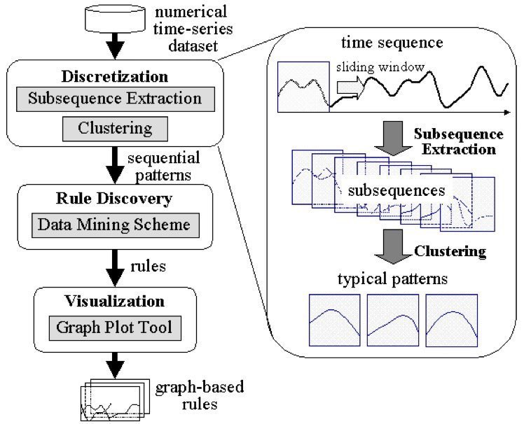 Introductory Guide to #TimeSeries Analysis: https://t.co/61zCIIaUtF ————— #abdsc #PredictiveModeling #Forecasting #Statistics #IoT #IIoT #IoTPL #IoTCommunity #BigData #DataScience #MachineLearning #AI #EdgeComputing #StreamAnalytics ——— Source for graphic: https://t.co/yOcTISwMge https://t.co/ZZ20Bhb4YB