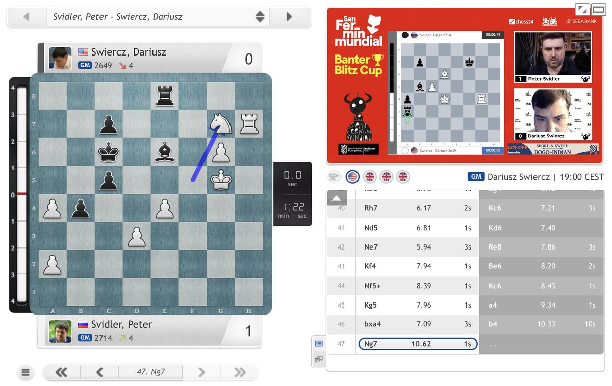 test Twitter Media - Peter Svidler started his match against Dariusz Swiercz with a win! The winner will play Adhiban in tomorrow's final: https://t.co/7EwzhBhUbr  #BanterBlitzCup #c24live https://t.co/PBvkHrV2f1