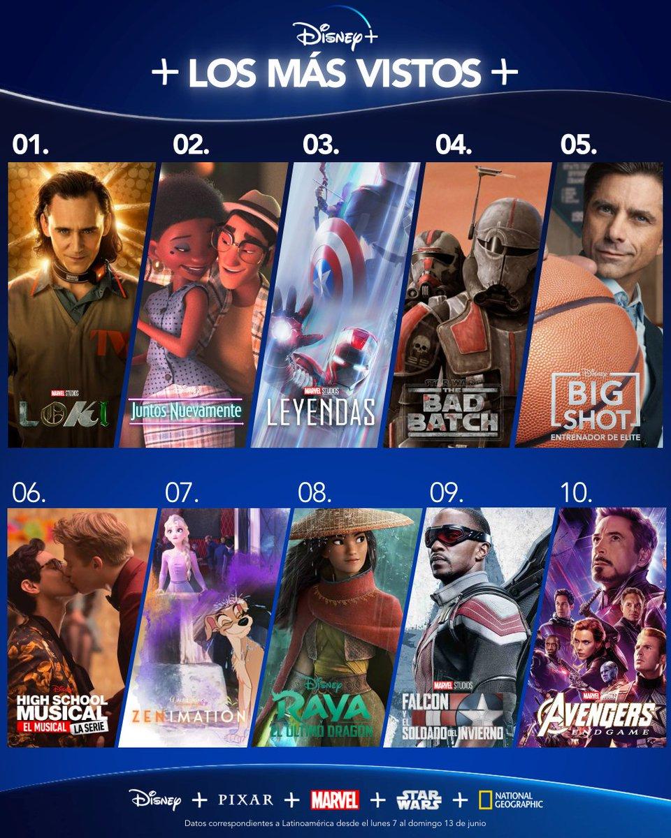Estos fueron los más vistos de la semana en #DisneyPlus:   1 - #Loki  2 - Juntos nuevamente (#UsAgain) 3 - Leyendas (#MarvelLegends) 4 - #TheBadBatch  5 - #BigShot 6 - #HSMTMTS  7 - #Zenimation  8 - #DisneyRaya 9 - #TheFalconAndTheWinterSoldier  10 - #AvengersEndgame https://t.co/NG9jQjCNdO
