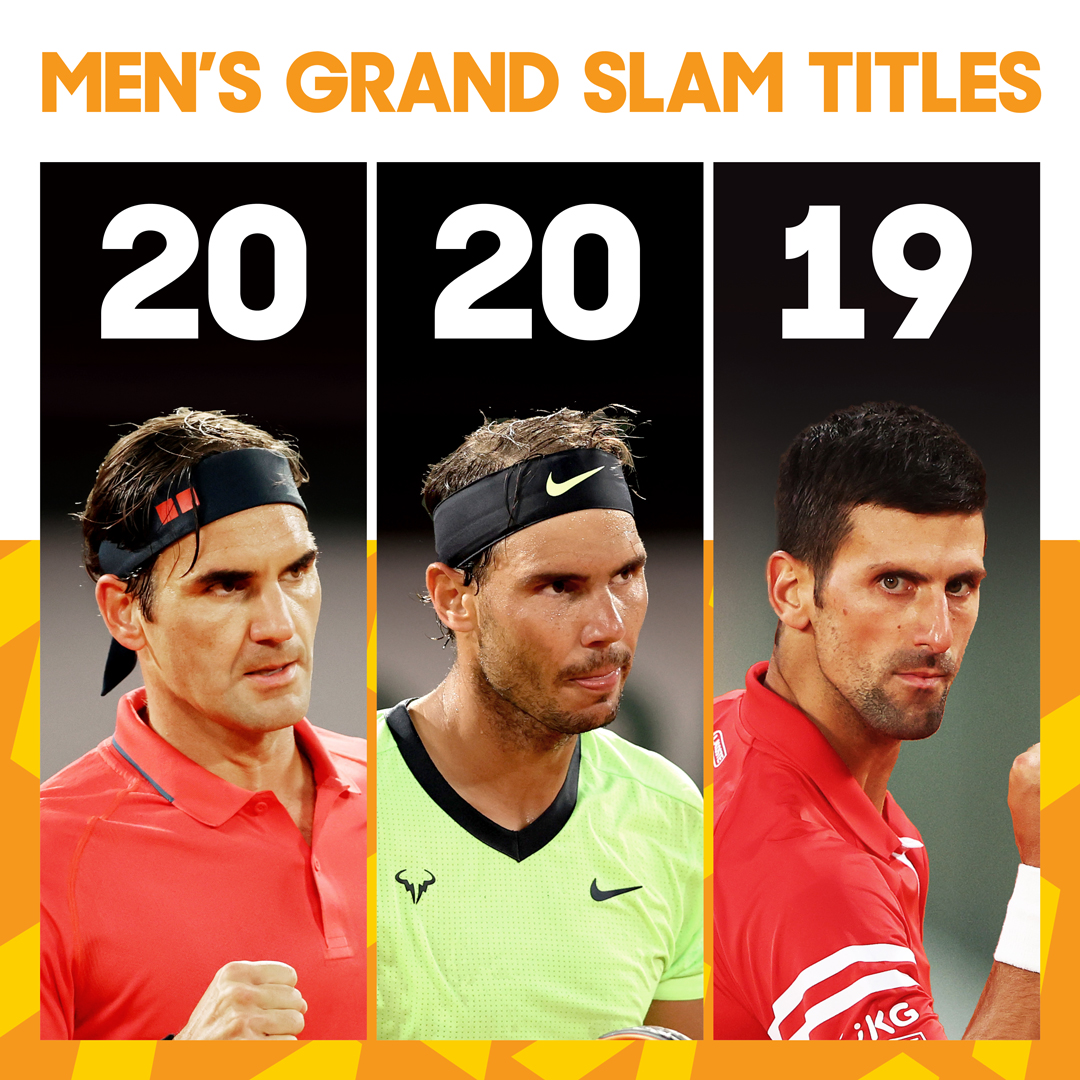 Ausopen On Twitter Coming In Hot Djokernole Who Will Finish With The Most Grand Slam Titles Rolandgarros