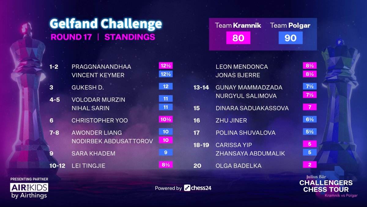 test Twitter Media - With two rounds to go it looks like Team Polgar also have it in the bag!  #GelfandChallenge https://t.co/W1RydzMdmF