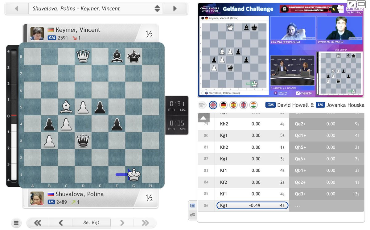 test Twitter Media - Keymer rejoins Pragg in 1st place with a draw vs. Shuvalova, but Pragg now knows that beating Olga Badelka & Nurgyul Salimova in the last two rounds will give him victory in the #GelfandChallenge!  https://t.co/IzrS3V8bRt  #ChessChallengers https://t.co/wpUr094mda