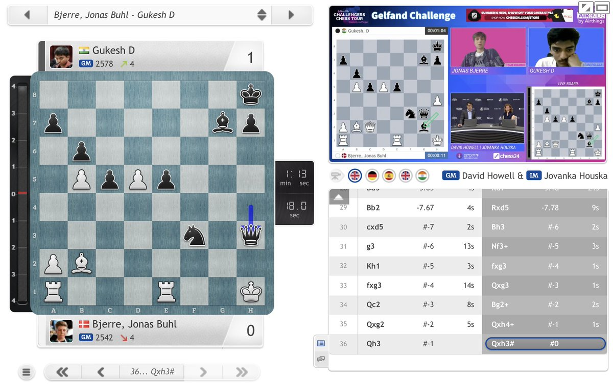 test Twitter Media - A beautiful checkmating finish as Gukesh keeps the pressure on Praggnanandhaa! https://t.co/fgvcCfZaxS  #GelfandChallenge #ChessChallengers https://t.co/Rrz7PkHfPO