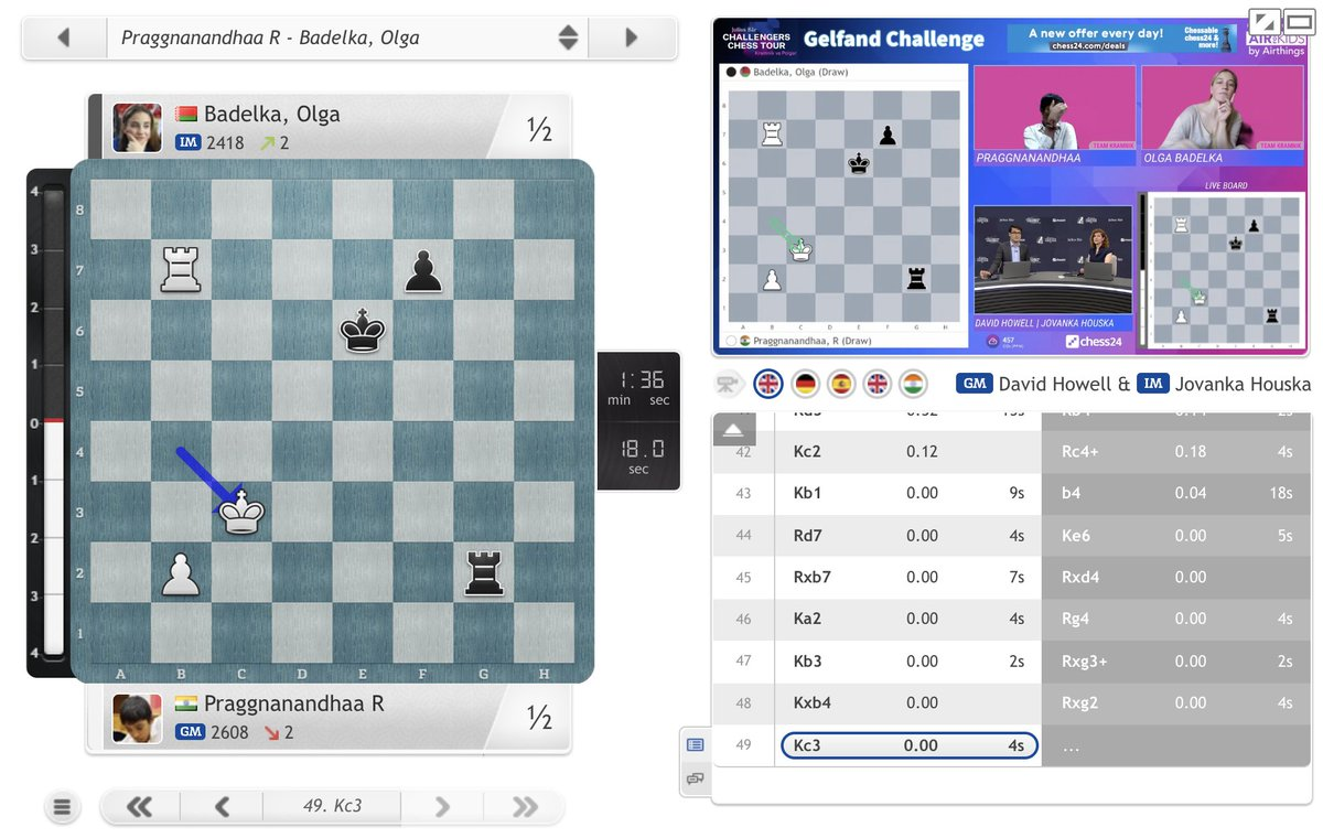 test Twitter Media - What a twist! Olga Badelka holds Praggnanandhaa and now Gukesh is top with the better tiebreak after beating Pragg in the last round. If Gukesh beats Lei Tingjie in the last round he's in the #ChessChamps Tour!  https://t.co/wGFgGXnsrC #GelfandChallenge https://t.co/UlddCOAE2h