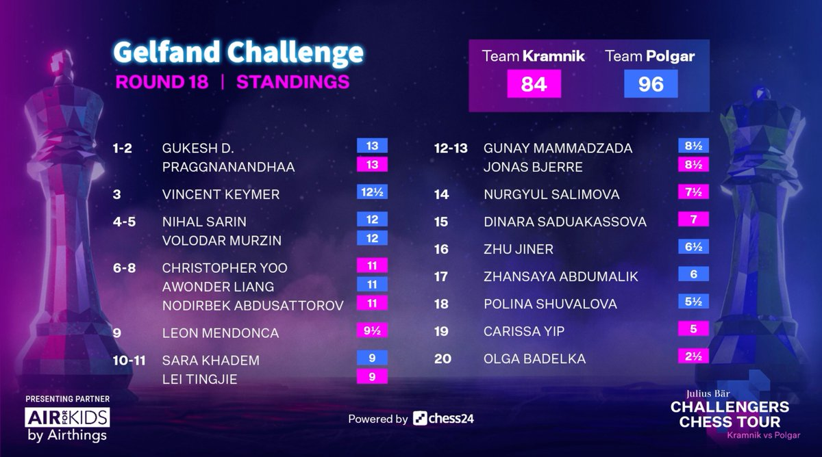 test Twitter Media - Gukesh (with a better tiebreaker) is the favourite going into the final round, but Praggnanandhaa and Keymer are still in the hunt! https://t.co/xxNUPAeBKn  #GelfandChallenge #ChessChallengers https://t.co/nLfgY59hiG