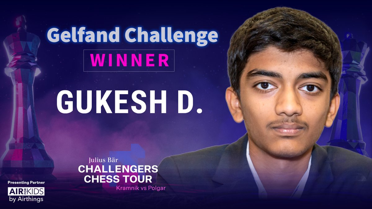 test Twitter Media - Congratulations to @DGukesh on winning the #GelfandChallenge with a brilliant final day! He'll join the world's best in the @Meltwater Champions Chess Tour event, starting June 26th https://t.co/OMVJUoo4ii  #ChessChallengers #ChessChamps https://t.co/n4lK6k0gXI