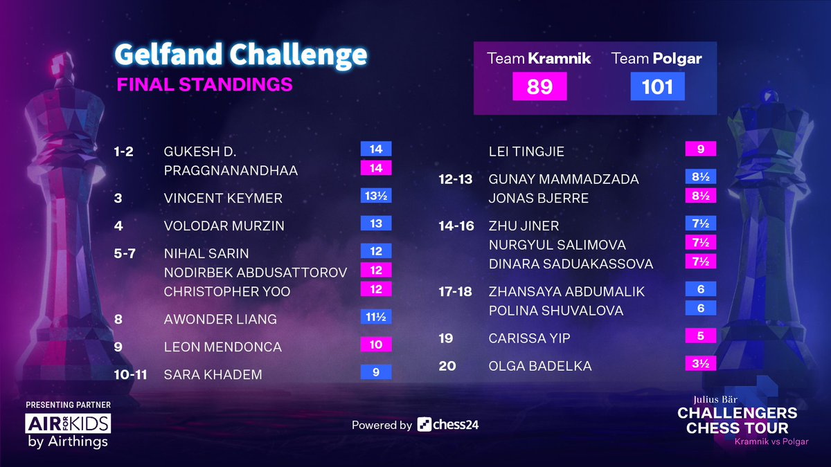 test Twitter Media - The #GelfandChallenge had an incredibly close finish, but it's Gukesh who gets a 1st chance in the Meltwater Champions Chess Tour! Team Polgar scored a big win over Team Kramnik  #ChessChallengers https://t.co/trHFRjRGUT