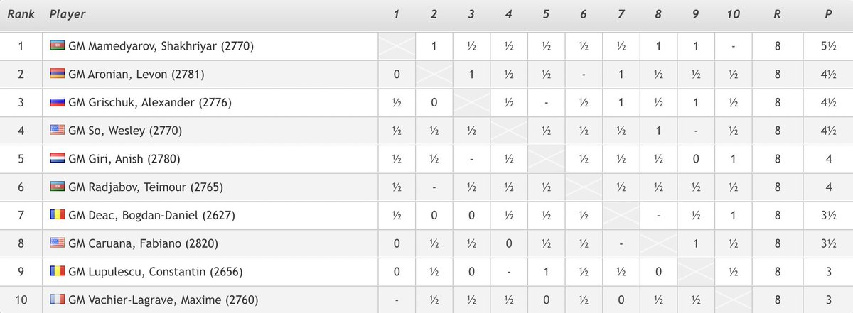 test Twitter Media - Shakhriyar Mamedyarov is guaranteed at least a share of 1st place before tomorrow's final round, after only Levon Aronian (vs. Deac) managed to win today: https://t.co/FpSo21OfS9  #c24live #GrandChessTour https://t.co/Ebfm2Z8E63