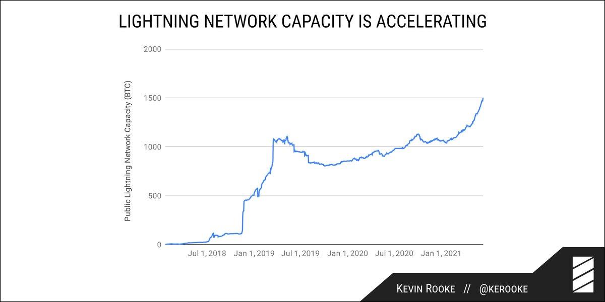 lightning lab bitcoin investīcijas dienas tirdzniecības vs šūpoles tirdzniecības kripto