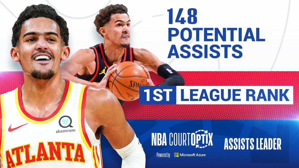 #NBACourtOptix powered by  @MicrosoftDE Azure  Trae Young hat 148 potenzielle Assists in diesen Playoffs gespielt - Platz eins in der NBA.   Hawks vs 76ers GAME 4 Heute Nacht LIVE bei DAZN https://t.co/jPoLMwXknV