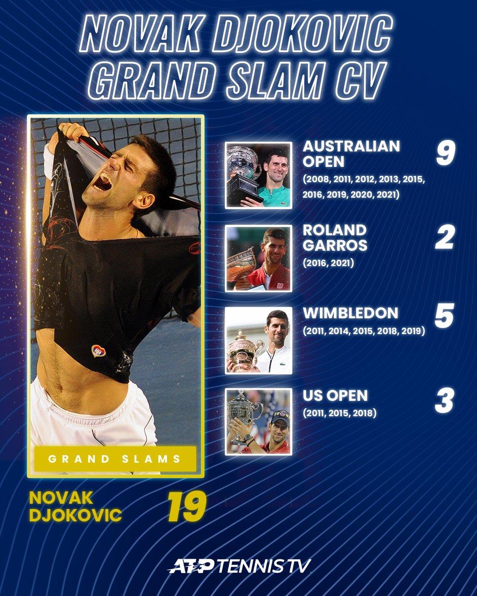 RT @TennisTV: The *updated* Novak Djokovic Grand Slam CV  @DjokerNole #RolandGarros https://t.co/7ETKSSkWHG