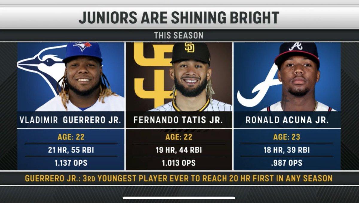 """Víctor Ml. Báez S. on Twitter: """"Los junior arrasando en #MLB… """""""