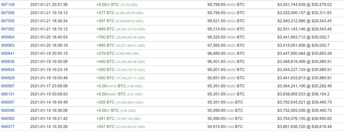 Converti Bitcoin in Dollaro Americano o quanti BTC in USD?