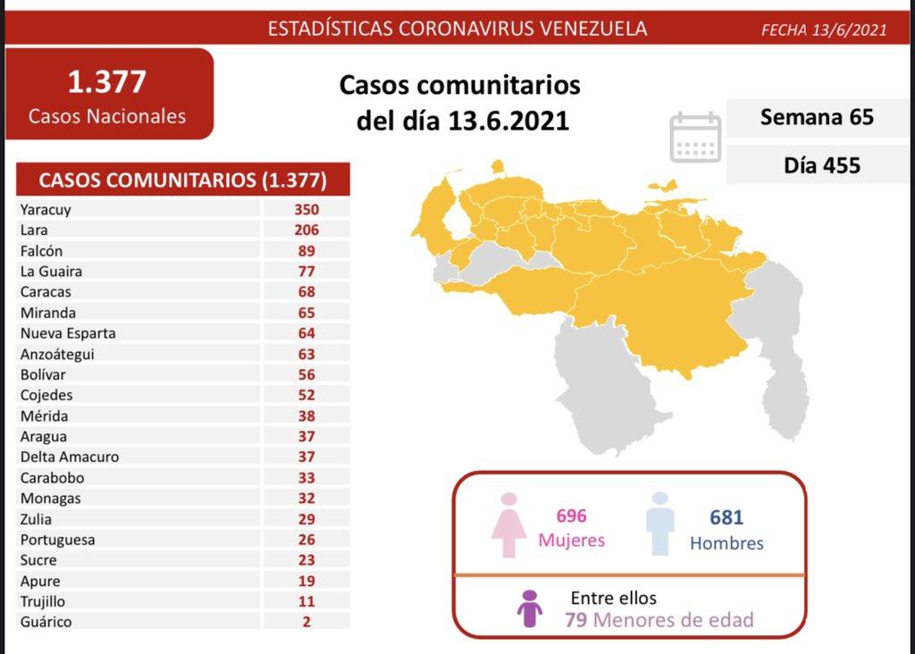 Covid-19 en Venezuela: 32 casos positivos en Monagas este 13 de junio de 2021