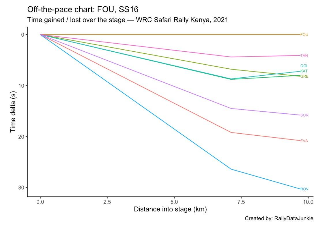 WRC: Safari Rally Kenya [23-27 Junio] - Página 5 E44DRTRXwAc9PO0?format=jpg&name=medium