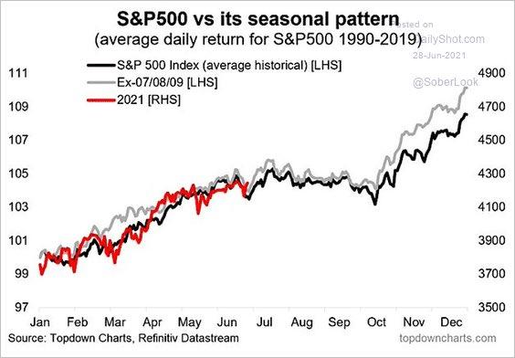 All Seasonal Patterns Matter