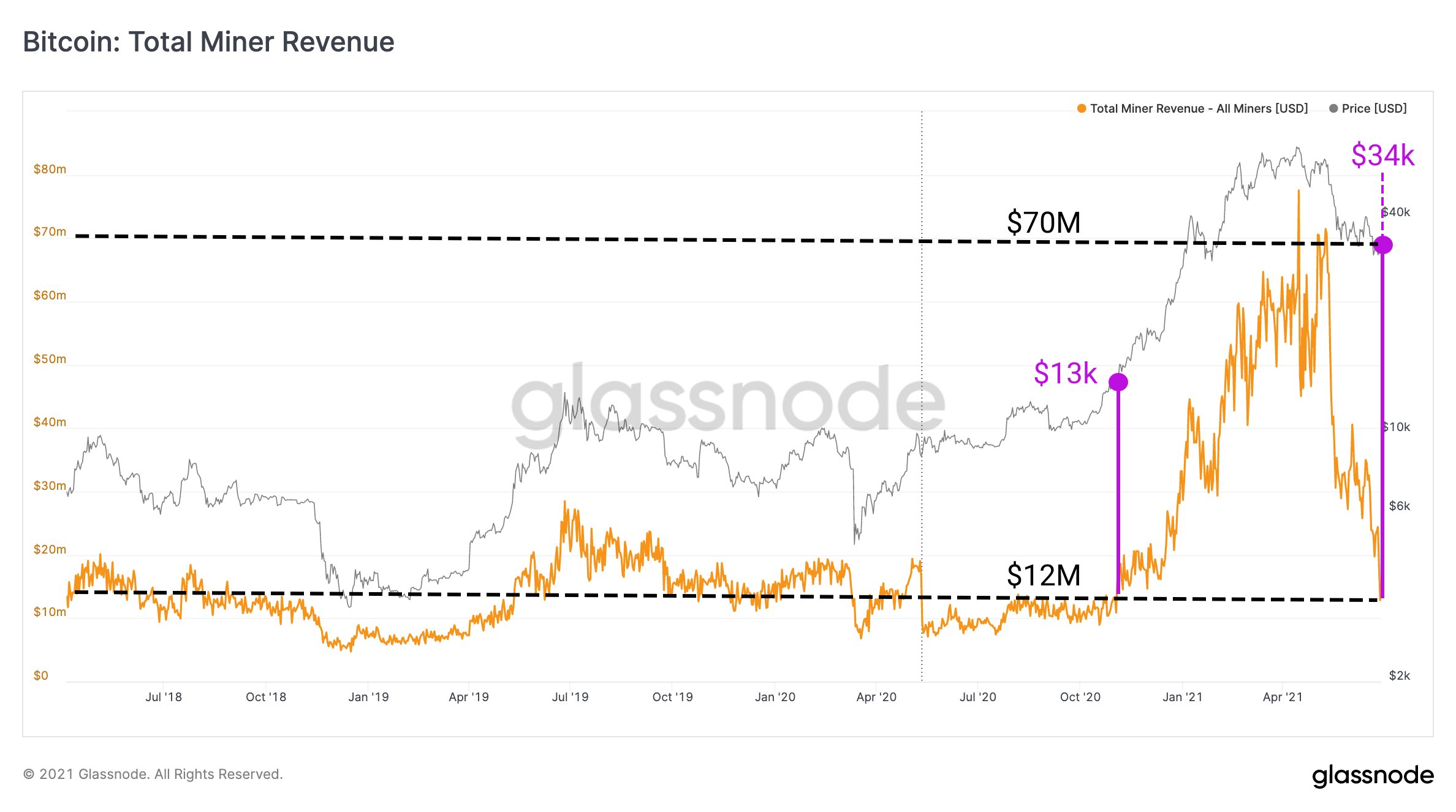 Nejpomalejší produkce bloků v historii BTC, měsíční výnosy těžařů klesají o 80%
