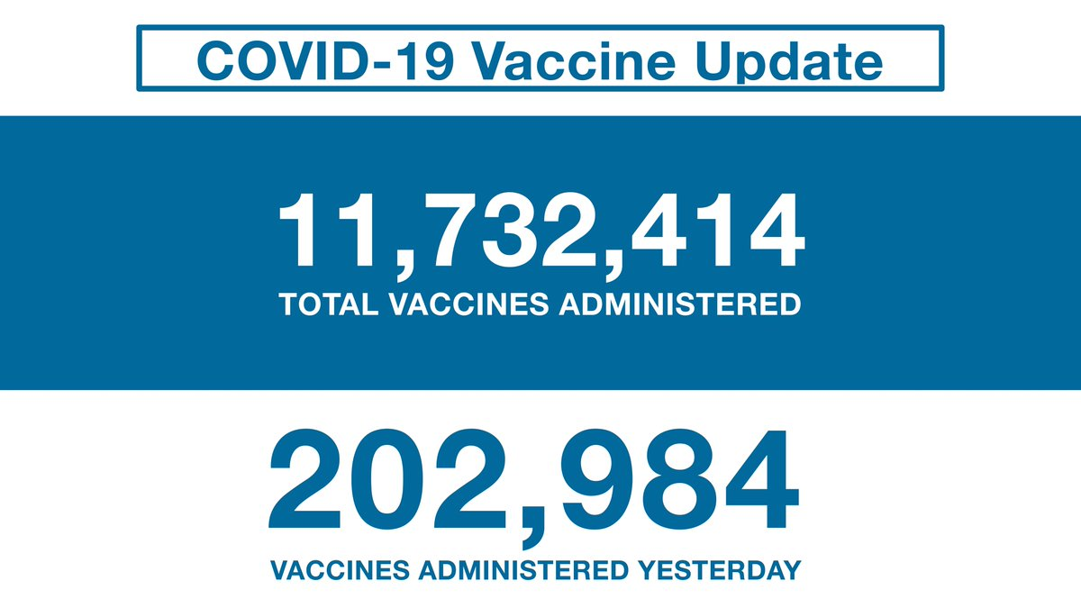 Congratulations #TeamOntario on a new vaccine record: 202,984 shots in arms yesterday!  We're accelerating second doses to offer maximum protection against variants. Every dose brings us one step closer to the things we've missed. https://t.co/uCcusQxTn4