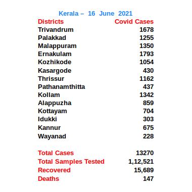 District wise break up of Coronavirus cases in Kerala as of June 16.  #Kerala #COVID19kerala #Coronavirus #COVID19India #idukki #ernakulam #kottayam #alappuzha #thrissur #palakkad #Thiruvananthapuram #kollam #pathanamthitta #malappuram #kozhikode #wayanad #kannur #kasargode https://t.co/hV3qjxZAd6