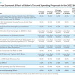 Image for the Tweet beginning: New @TaxFoundation analysis of President