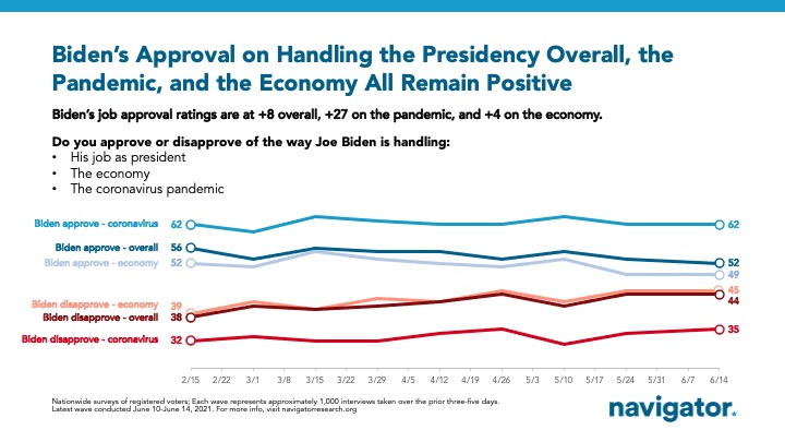 NEW POLLING:  @POTUS continues to earn net positive approval ratings across the board.  --> 52% approve of Biden's overall job performance  --> 49% approve of his handling of the economy  --> 62% approve of how he has handled the pandemic https://t.co/iE74EWbRvU