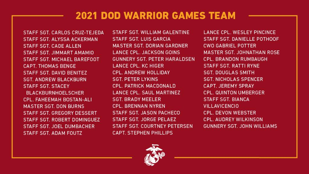 The Marine Corps 2021 @warriorgames team has been announced! The annual @DeptofDefense Warrior Games will be held in Orlando, Florida, Sept. 12-22, 2021. Help us congratulate the #Marines listed below! https://t.co/OJWjStHqIe