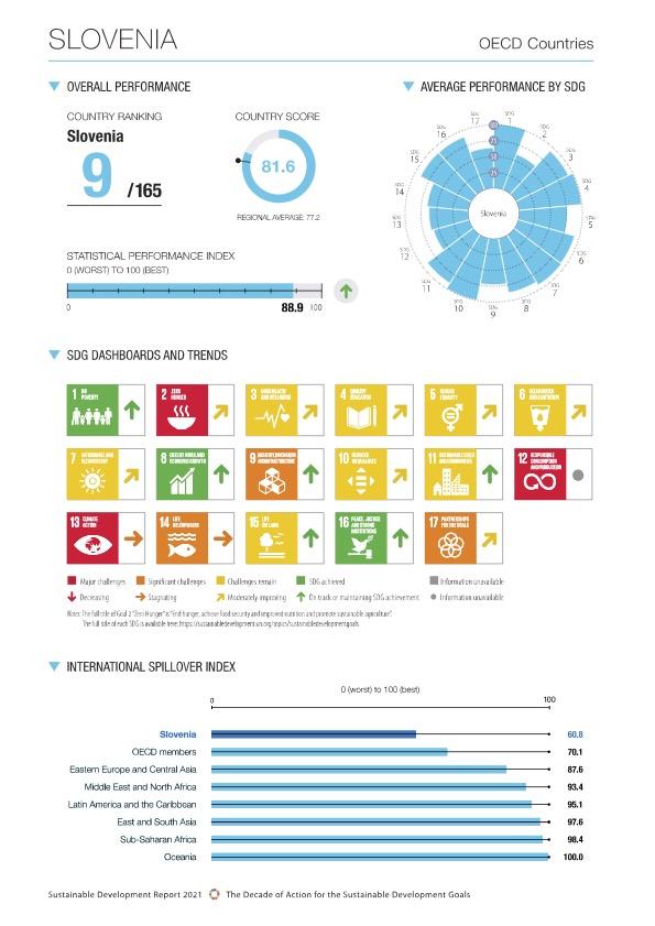Slovenija je po trajnostnem razvoju na visokem 9. mestu med 165. državami sveta. #Zmoremo