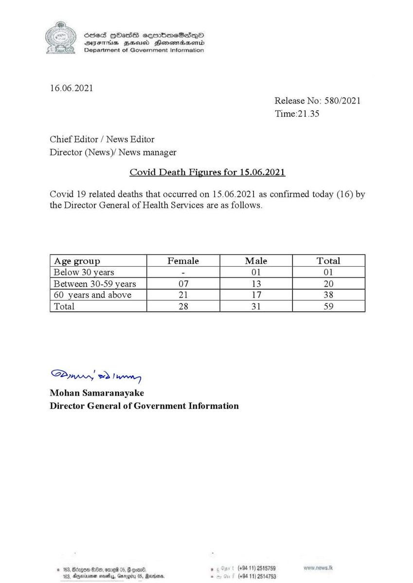 59 Covid-19 related deaths for 15 June confirmed by Director General of Health Services, increasing total number of deaths in Sri Lanka to 2,374... #COVID19SL #CoronaVirus #fatality https://t.co/gea5S4n7GR