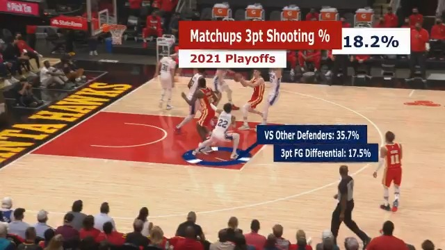 Matisse Thybulle's defense is elite! #NBACourtOptix powered by Microsoft Azure reveals how Matisse's perimeter defense is impacting offenses three point shooting. Tune in as the Sixers take on the Hawks tonight in Game 5 at 7:30pm/et on TNT. https://t.co/RGV8WjlQaQ