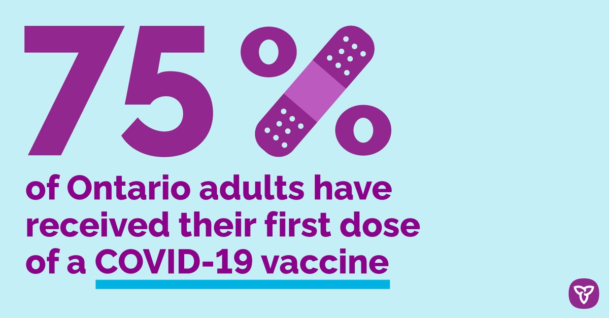 Yesterday, Ontario reached yet another incredible milestone in the fight against COVID-19: ✅Over 75% of adults have received at least one dose ✅Over 18% of adults fully vaccinated  We are beginning to accelerate second doses for all Ontarians: https://t.co/OG4XghQRWd https://t.co/aZTFn31Iny