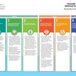 Image for the Tweet beginning: High-quality teacher feedback can support