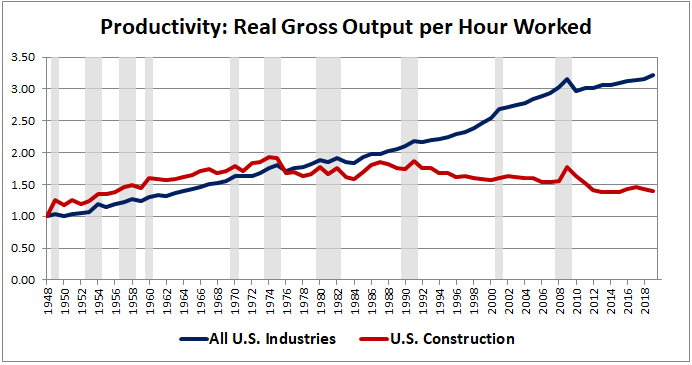 Productivity in the construction industry is 25% lower today than it was in 1975.  45 years of getting worse at building things.  Why aren't we treating this like a national crisis?? https://t.co/6iG8vGcTAO