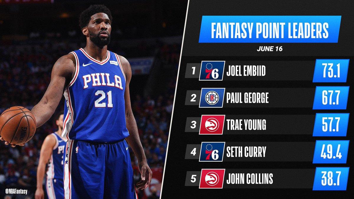 RT @NBAFantasy: Joel Embiid stuffed the stat sheet (37 PTS, 13 REB, 5 AST, 4 BLK) on his way to the top of Wednesday's #NBAFantasy leaderboard! 📊 https://t.co/eZVziNozJd #NBA