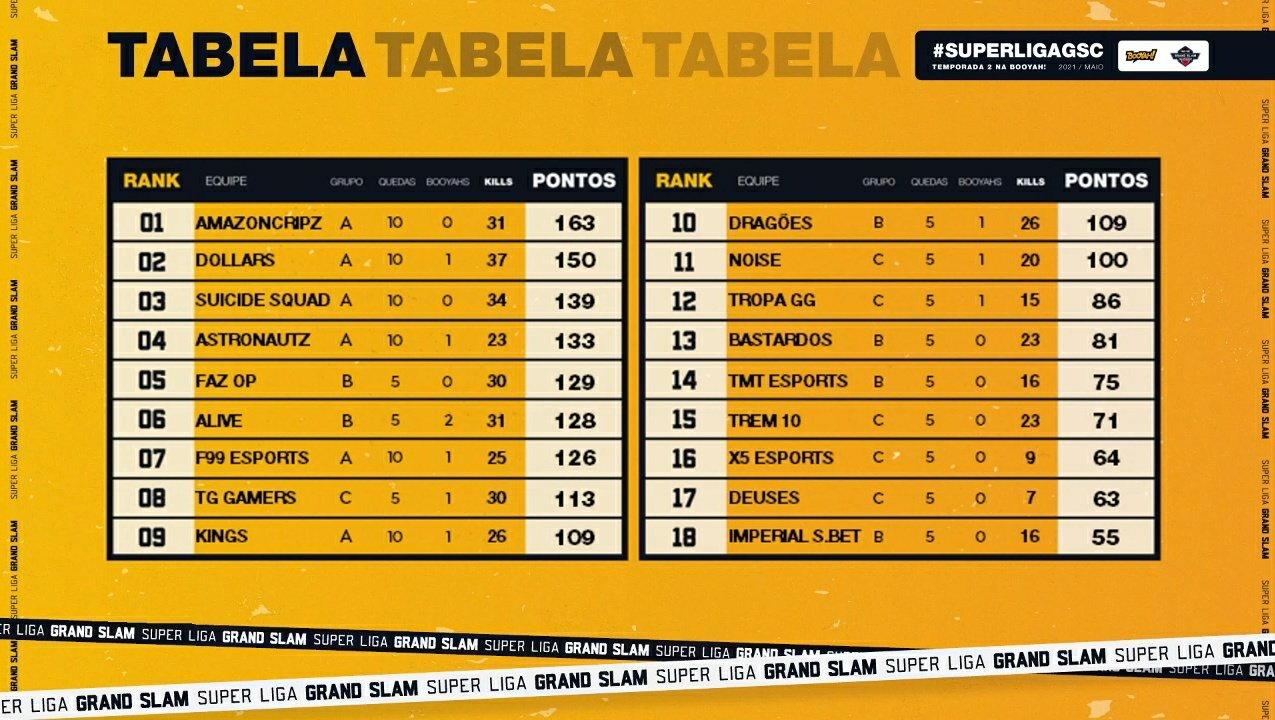 Tabela das semifinais da Liga GSC