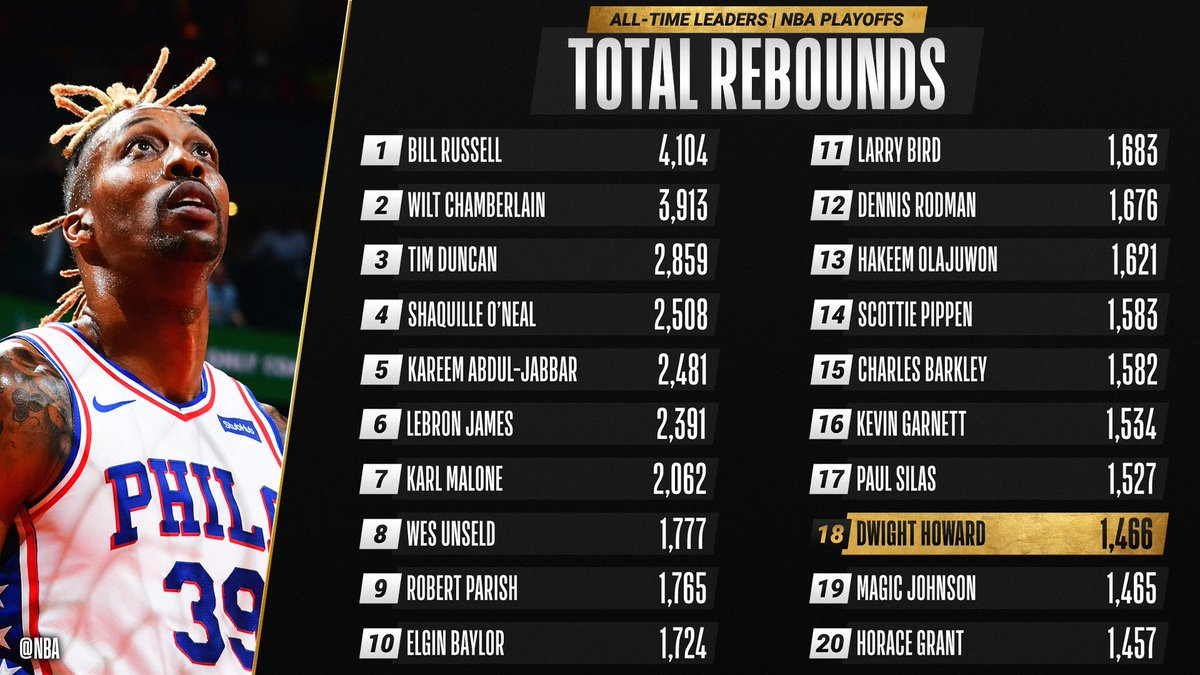 Congrats to @DwightHoward of the @sixers for moving up to 18th on the all-time #NBAPlayoffs REBOUNDS list! #ThatsGame https://t.co/lFZJ3X9Cn3