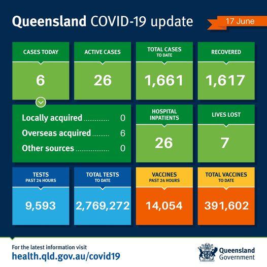 Queensland Health Qldhealthnews Twitter