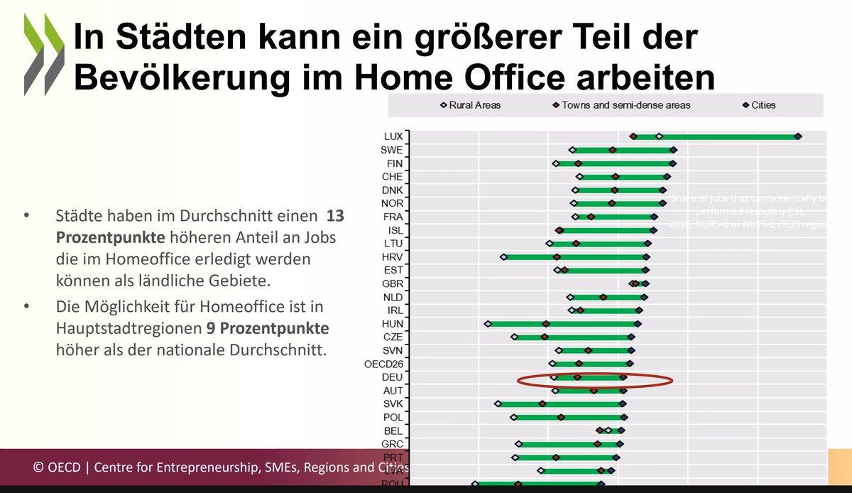 test Twitter Media - Analysis by @OECD Berlin #Homeoffice adoption driven by technologies (ADSL, KABEL, GLAS FIBER), services (child care etc) and proximity to metropolitan areas (transport, attractiveness), Recording later on https://t.co/BcPXYLP4C6 https://t.co/2KXbeNgBDV