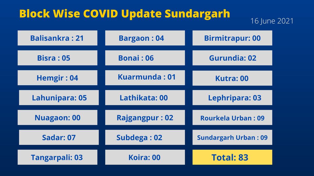 Block Wise COVID Data - 16 June 2021 @CMO_Odisha @SecyChief @IPR_Odisha @HFWOdisha @MoSarkar5T @SRC_Odisha https://t.co/JtNChWLs9I