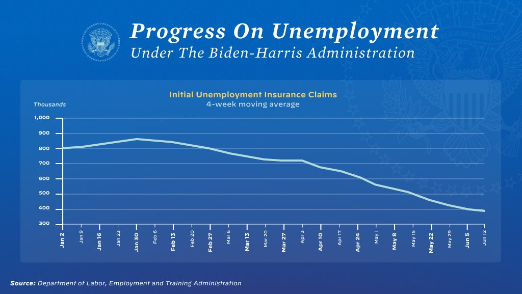 New unemployment numbers: while weekly data can be volatile, the four-week average for initial unemployment claims declined yet again – and is now below 400,000 for the first time since March 2020. Thanks to President Biden's economic plan – Americans are getting back to work. https://t.co/VKpFJqj9v2