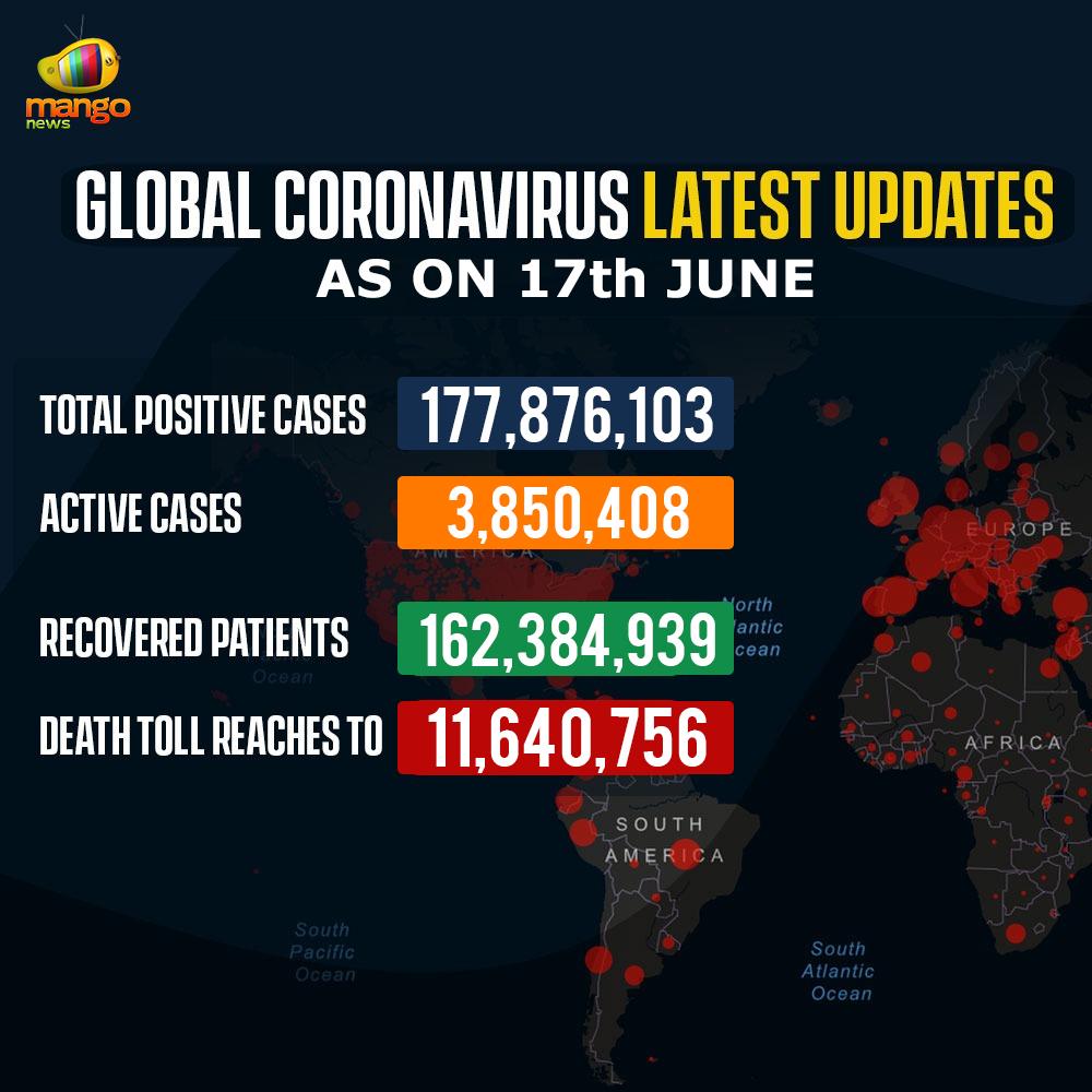 Latest Updates of CoronaVirus Cases Worldwide on 17th June 2021.  #GlobalCoronaVirusCases #CoronavirusDeathtoll #CoronavirusInUS #America #Italy #Russia #Brazil #India #CoronavirusInRussia #CoronavirusInBrazil #Coronavirus #Covid19 #MangoNews https://t.co/zisb8Auyaw