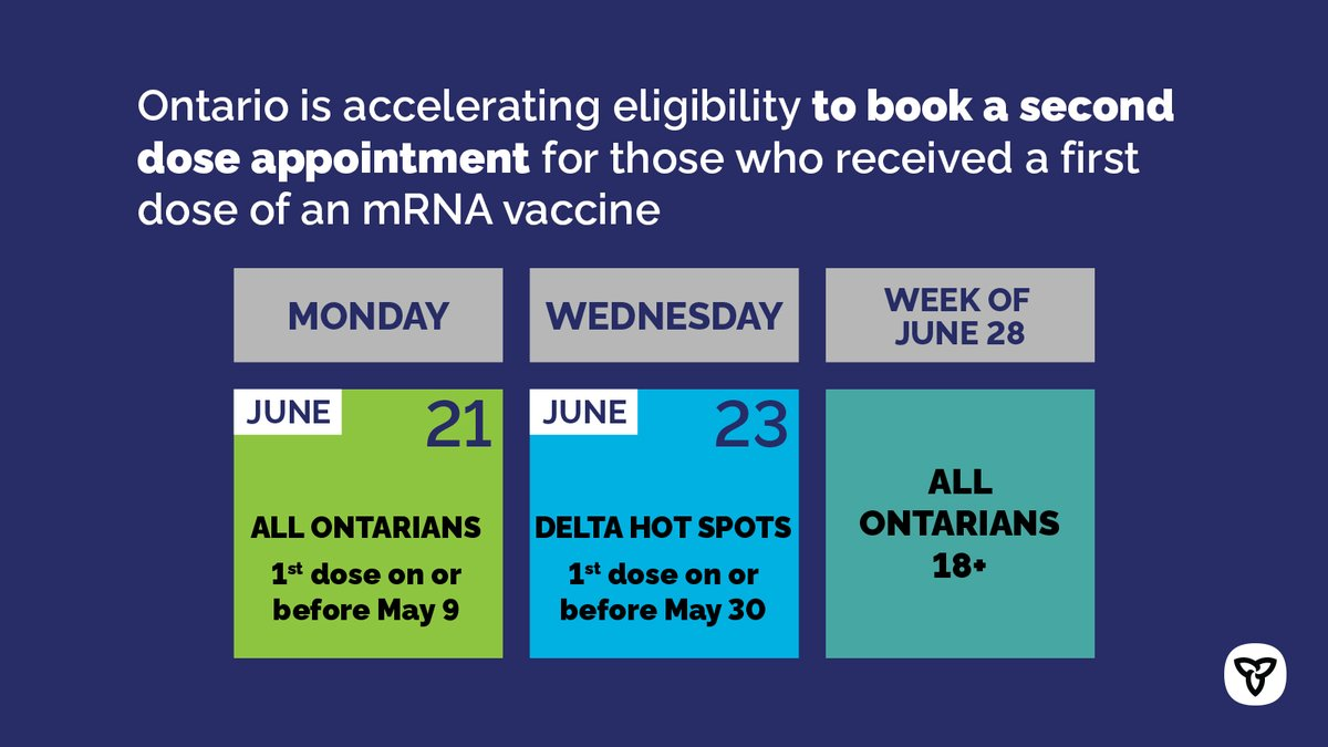 Thanks to the efforts of #TeamOntario, we are making tremendous progress in our vaccine rollout.  As a result, Ontario is continuing to accelerate its vaccine rollout by expanding eligibility for 2nd doses ahead of schedule.  Learn more: https://t.co/USffxW7BXV https://t.co/uhr5yifjvk