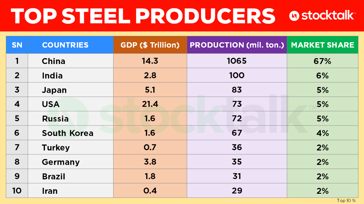⭐️ #STEEL PRODUCERS  🇮🇳 India is the world's no. 2 steel producing country.  🇨🇳 But it is no match to China's steel production capacity which is 10x that of India.  🚀 India has a great growth runway ahead.  🔸 India's top Steel Companies:  1⃣ JSW Steel  2⃣ Tata Steel  3⃣ SAIL https://t.co/P5gKPLCNvc