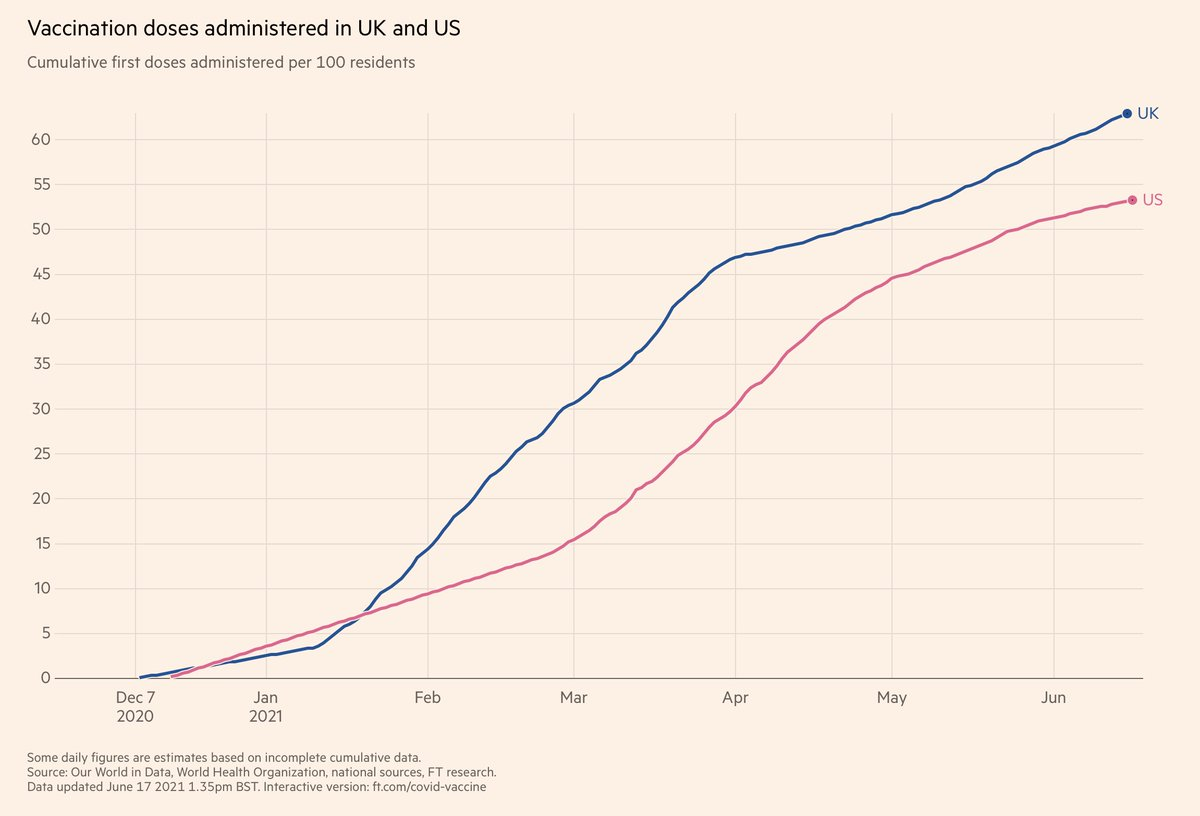 This is also the 🇬🇧-->🇺🇸 warning (again) We're at ~14% delta, UK at >90% We are less vaccinated, 1st dose (graph) and fully It's not a #casedemic