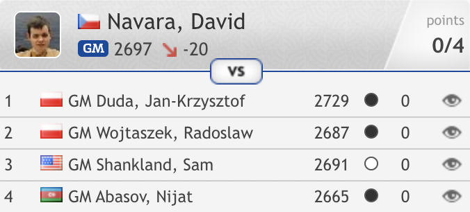 test Twitter Media - Just when things looked like they were about to get a little better for David Navara in the Prague Masters, he loses on time after spoiling a winning position: https://t.co/gwqq5ErY48  #c24live https://t.co/CxHZ3LGbYN