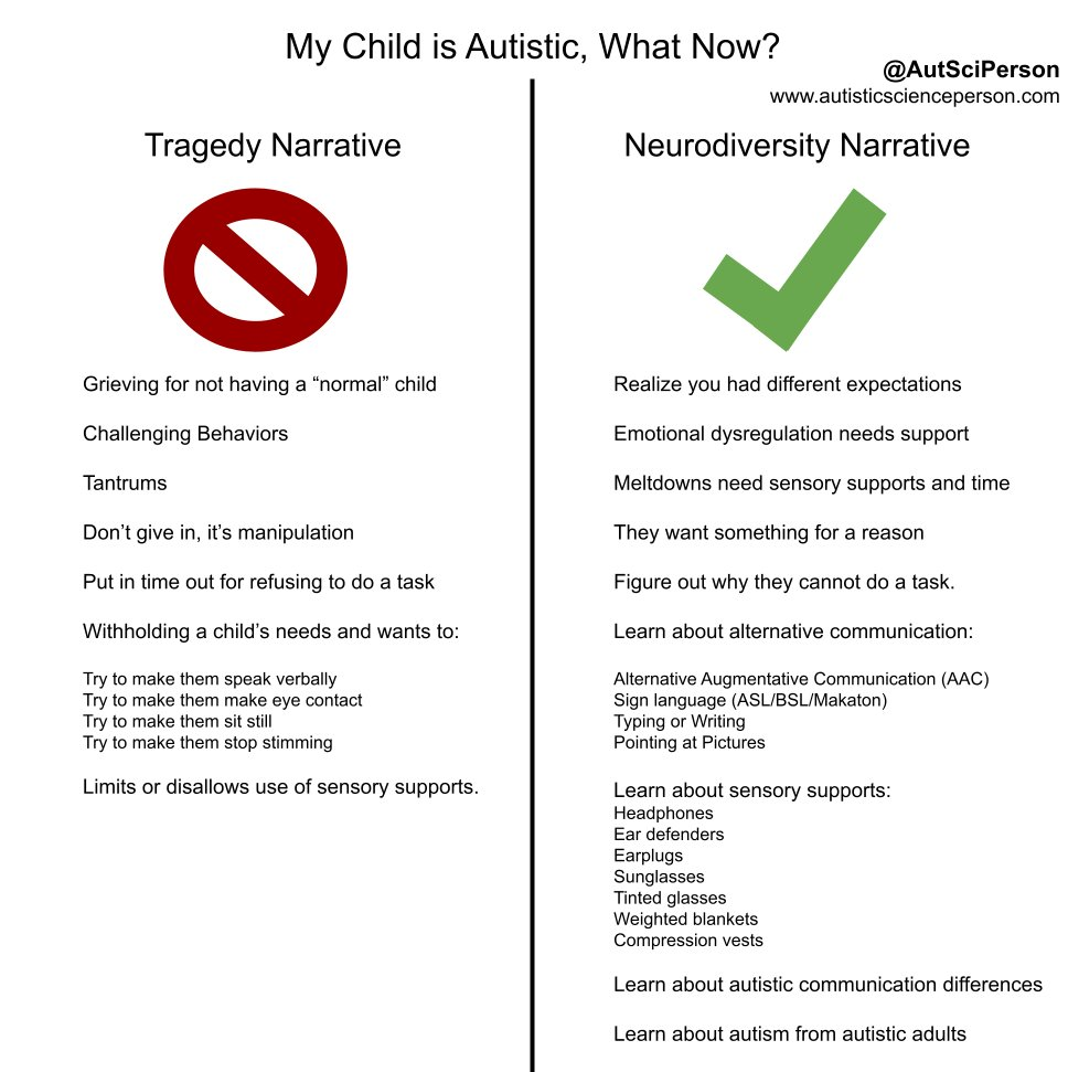 """Chart with 2 columns. Title - My Child is Autistic, What now? Top corner @AutSciPerson www.autisticscienceperson.com Left column - Tragedy Narrative, crossed out """"no"""" symbol underneath: Grieving for not having a """"normal"""" child  Challenging Behaviors  Tantrums  Don't give in, it's manipulation  Put in time out for refusing to do a task  Withholding a child's needs and wants to:  Try to make them speak verbally Try to make them make eye contact Try to make them sit still Try to make them stop stimming  Limits or disallows use of sensory supports.  Right column - Neurodiversity Narrative, check mark underneath, Realize you had different expectations  Emotional dysregulation needs support  Meltdowns need sensory supports and time  They want something for a reason  Figure out why they cannot do a task.  Learn about alternative communication:  Alternative Augmentative Communication (AAC) Sign language (ASL/BSL/Makaton) Typing or Writing Pointing at Pictures  continue at text in reply tweet."""