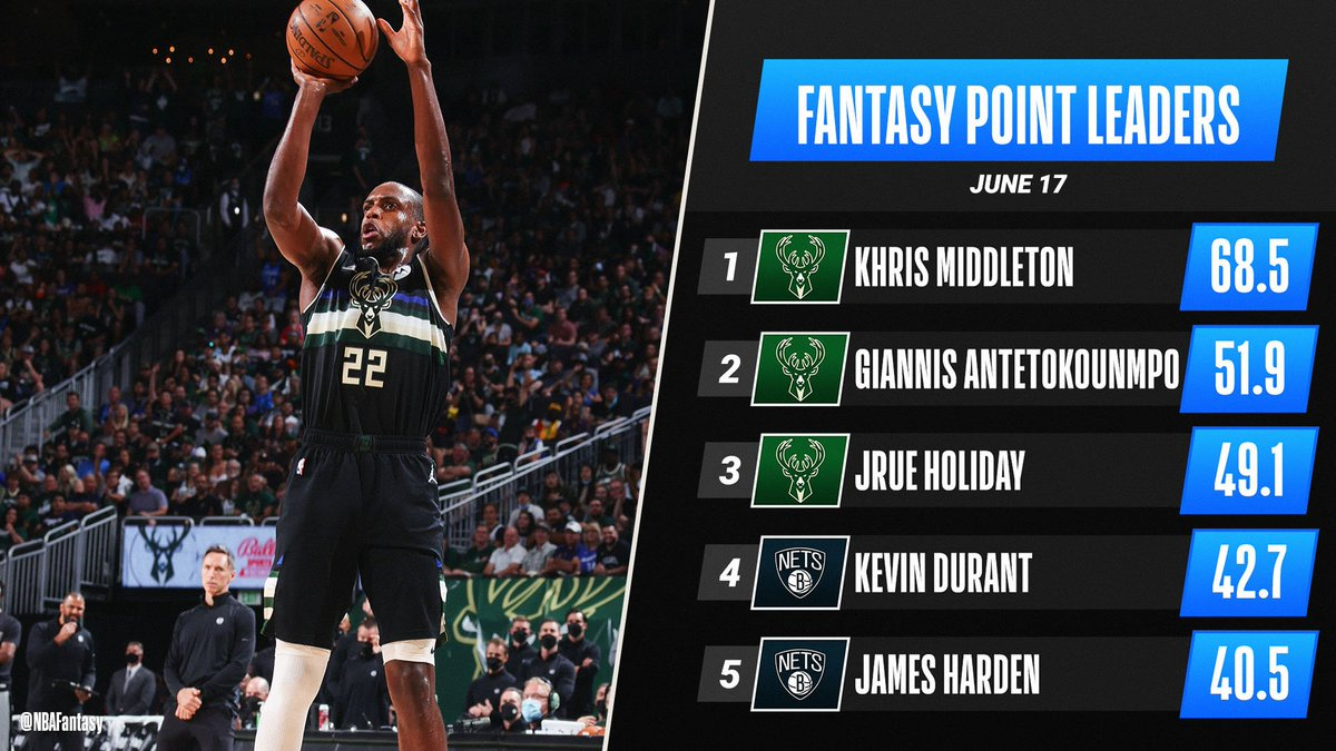 RT @NBAFantasy: Khris Middleton's CLUTCH performance (38 PTS, 10 REB, 5 STL) lands him atop Thursday's #NBAFantasy leaderboard! 🦌 https://t.co/GkxPDOOT5h #NBA