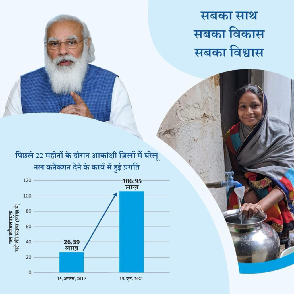 It is great to see what our PM @narendramodi Ji's vision has achieved in the last 22 months.  In 117 Aspirational Districts with low development indicators, only 7% families had tap water supply in 2019. Today with #JalJeevanMission it stands at 30%.  #HarGharJal https://t.co/48z2xliHRM