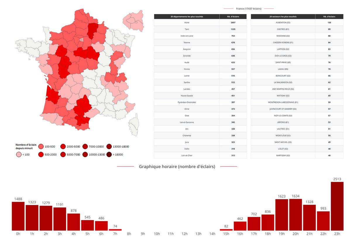 Ce 17 juin, l'activité électrique a été soutenue sur une grande partie de la #France, avec près de 18 000 #éclairs comptabilisés. L'#Aisne et le #Tarn arrivent en tête des départements les plus touchés. Statistiques complètes ->