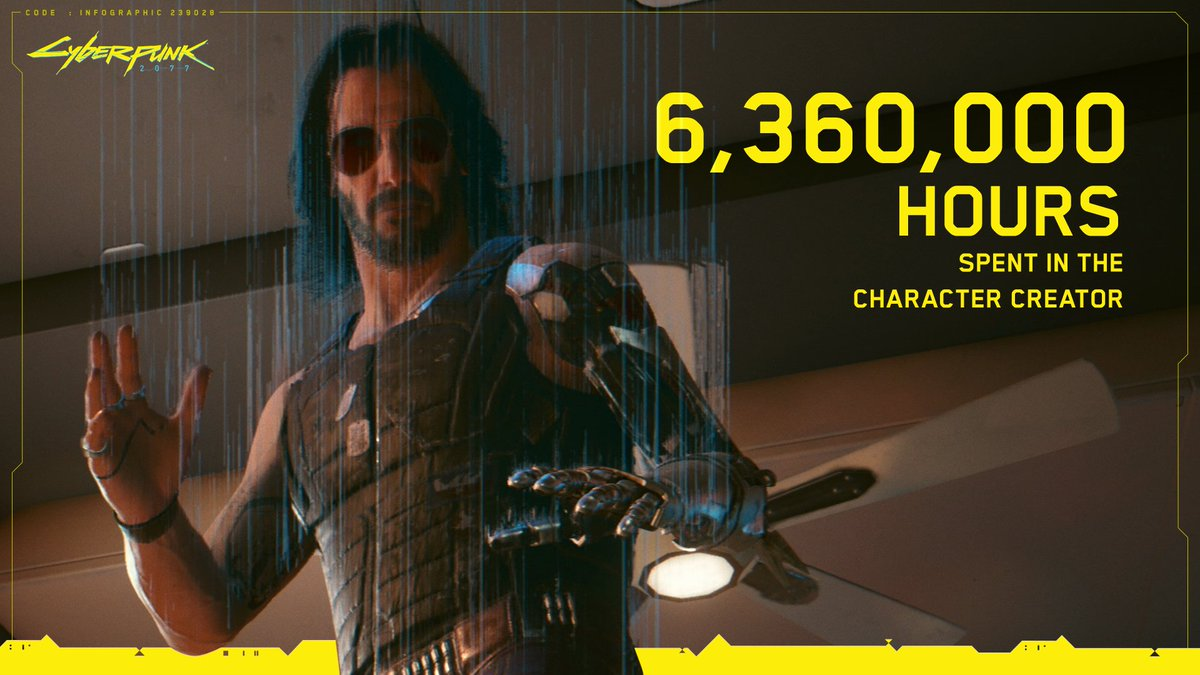 So far, players have spent 6.36 million hours in the character creator. That's over 13 times more hours than Johnny Silverhand's digital construct has spent in the Relic.  #CyberpunkInNumbers https://t.co/MUDPoISPob